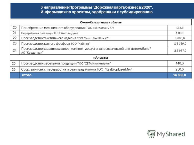 Южно-Казахстанская область 20 Приобретение мельничного оборудования ТОО «Ынтымак 777» 132,3 21 Переработка пшеницы ТОО «Алтын Дан»1 000 22 Производство текстильного изделия ТОО