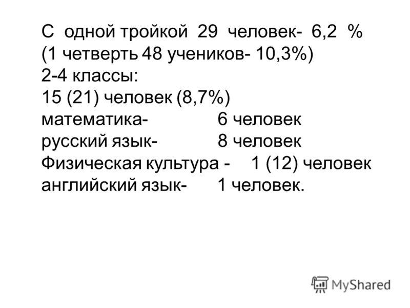 С одной тройкой 29 человек- 6,2 % (1 четверть 48 учеников- 10,3%) 2-4 классы: 15 (21) человек (8,7%) математика- 6 человек русский язык- 8 человек Физическая культура - 1 (12) человек английский язык- 1 человек.