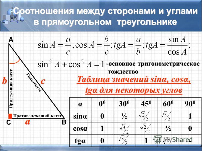 Соотношения между сторонами и углами в прямоугольном треугольнике а b с А В С Противолежащий катет Прилежащий катет Гипотенуза -основное тригонометрическое тождество тождество α0 30 0 45 0 60 0 90 0 sinα0½1 cosα1½0 tgα01- Таблица значений sinα, cosα,