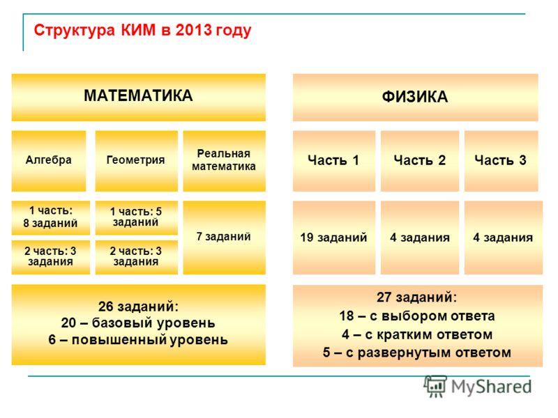 Алгебра Часть 1 МАТЕМАТИКА ФИЗИКА Геометрия Реальная математика 1 часть: 8 заданий 2 часть: 3 задания 1 часть: 5 заданий 2 часть: 3 задания 7 заданий 26 заданий: 20 – базовый уровень 6 – повышенный уровень Часть 2Часть 3 19 заданий4 задания 27 задани