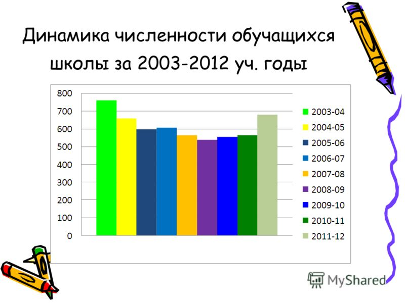 Динамика численности обучащихся школы за 2003-2012 уч. годы