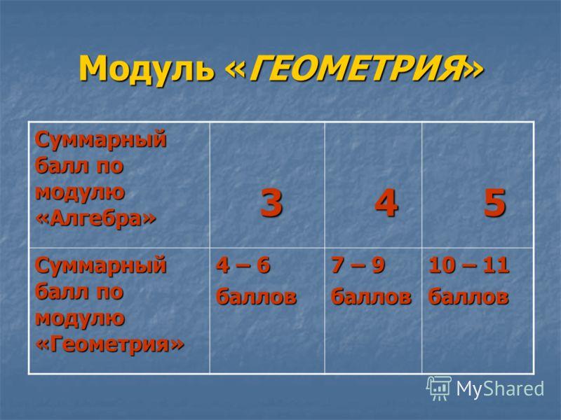 Модуль «ГЕОМЕТРИЯ» Суммарный балл по модулю «Алгебра» 3 4 5 Суммарный балл по модулю «Геометрия» 4 – 6 баллов 7 – 9 баллов 10 – 11 баллов