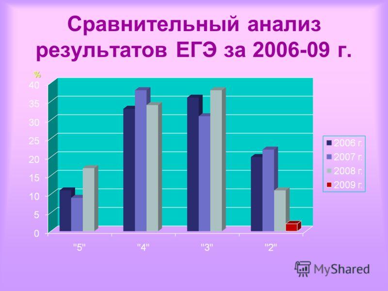 Сравнительный анализ результатов ЕГЭ за 2006-09 г.