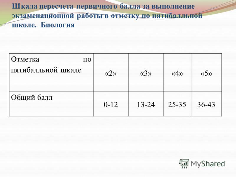 Шкала пересчета первичного балла за выполнение экзаменационной работы в отметку по пятибалльной школе. Биология Отметка по пятибалльной шкале «2»«3»«4»«5» Общий балл 0-1213-2425-3536-43