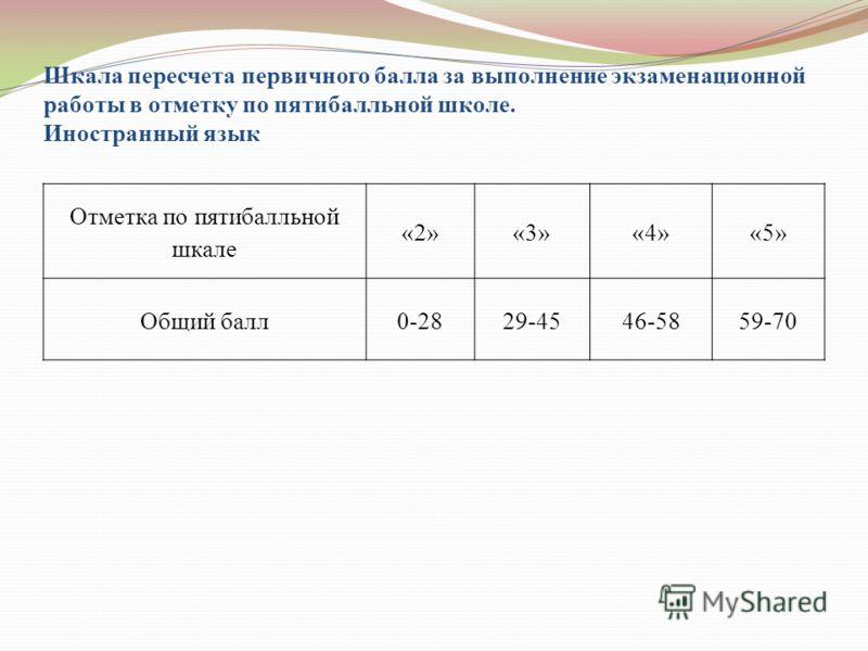 Шкала пересчета первичного балла за выполнение экзаменационной работы в отметку по пятибалльной школе. Иностранный язык Отметка по пятибалльной шкале «2»«3»«4»«5» Общий балл0-2829-4546-5859-70