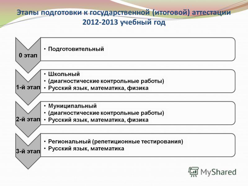 Этапы подготовки к государственной (итоговой) аттестации 2012-2013 учебный год