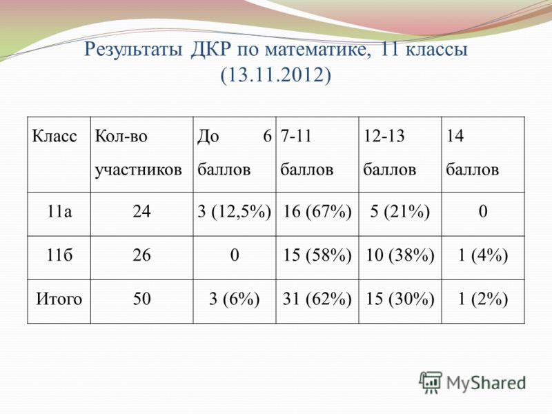 Результаты ДКР по математике, 11 классы (13.11.2012) Класс Кол-во участников До 6 баллов 7-11 баллов 12-13 баллов 14 баллов 11а243 (12,5%)16 (67%)5 (21%)0 11б26015 (58%)10 (38%)1 (4%) Итого503 (6%)31 (62%)15 (30%)1 (2%)
