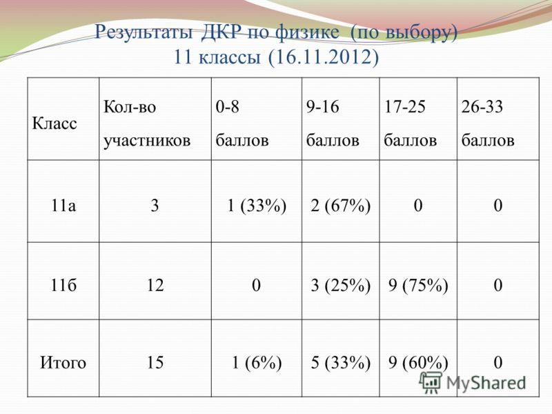 Результаты ДКР по физике (по выбору) 11 классы (16.11.2012) Класс Кол-во участников 0-8 баллов 9-16 баллов 17-25 баллов 26-33 баллов 11а31 (33%)2 (67%)00 11б1203 (25%)9 (75%)0 Итого151 (6%)5 (33%)9 (60%)0