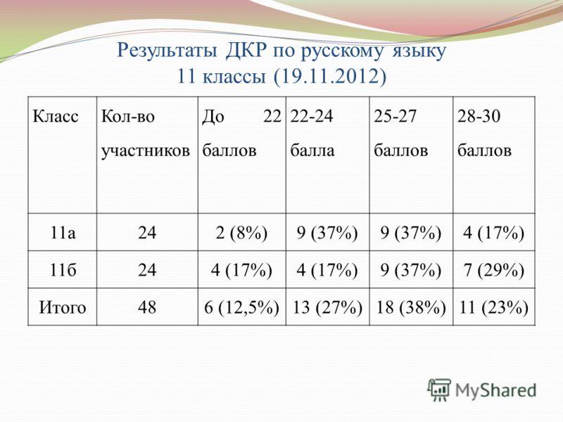 Результаты ДКР по русскому языку 11 классы (19.11.2012) Класс Кол-во участников До 22 баллов 22-24 балла 25-27 баллов 28-30 баллов 11а242 (8%)9 (37%) 4 (17%) 11б244 (17%) 9 (37%)7 (29%) Итого486 (12,5%)13 (27%)18 (38%)11 (23%)