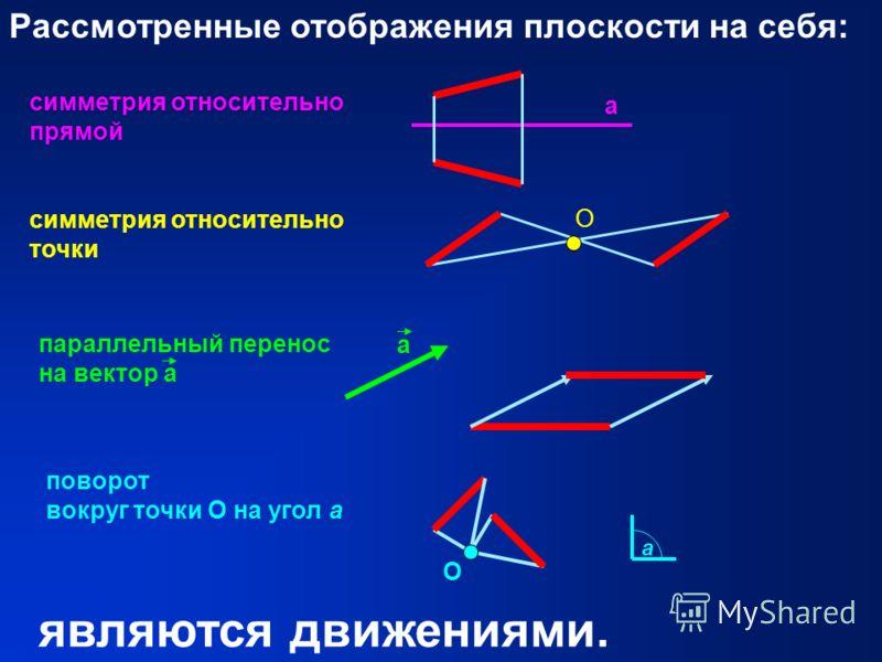 Рассмотренные отображения плоскости на себя: симметрия относительно прямой а симметрия относительно точки О параллельный перенос на вектор а поворот вокруг точки О на угол а О являются движениями. а а