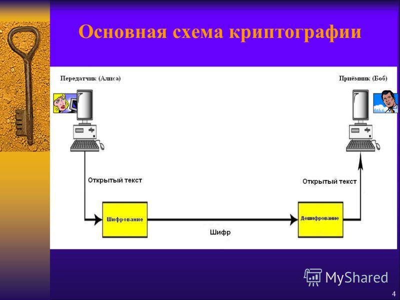 4 Основная схема криптографии
