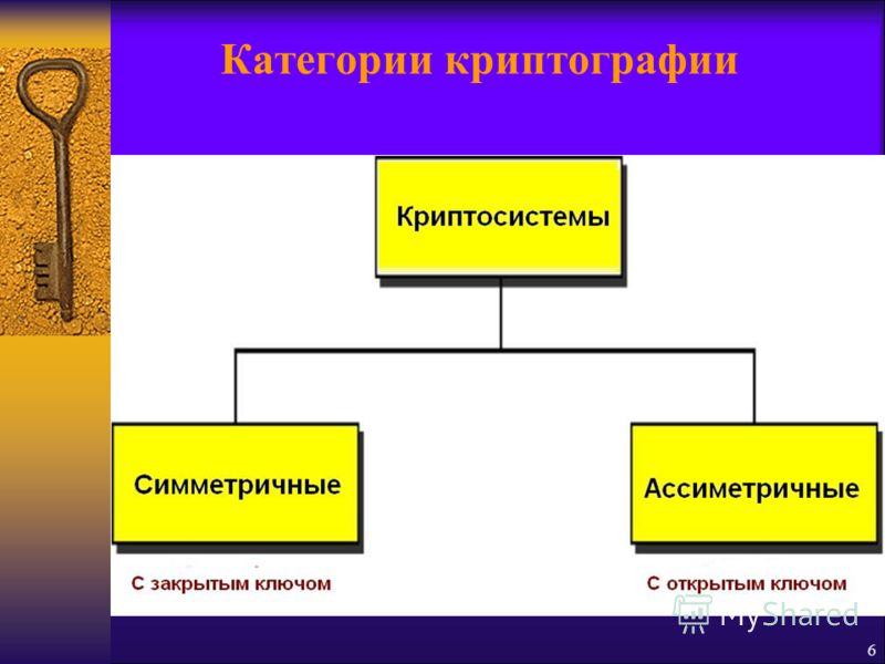 6 Категории криптографии