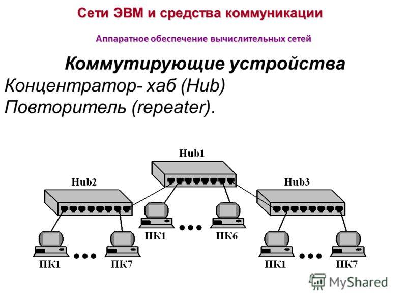 Сети ЭВМ и средства коммуникации Аппаратное обеспечение вычислительных сетей Коммутирующие устройства Концентратор- хаб (Hub) Повторитель (repeater).