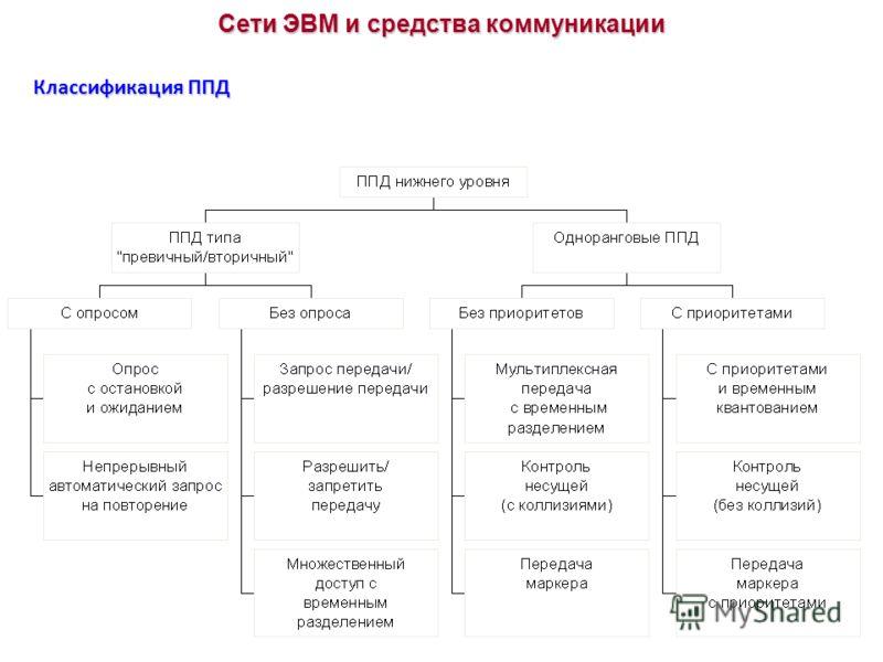 Классификация ППД Сети ЭВМ и средства коммуникации