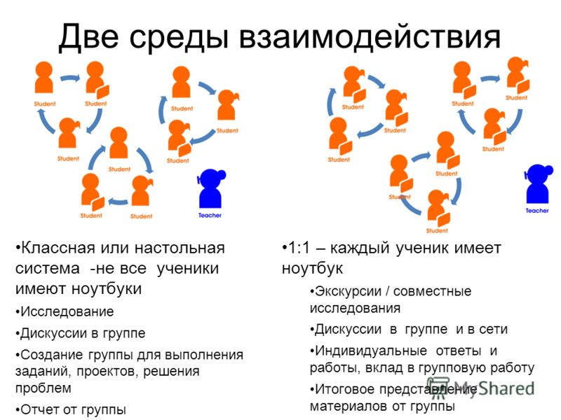 Две среды взаимодействия Классная или настольная система -не все ученики имеют ноутбуки Исследование Дискуссии в группе Создание группы для выполнения заданий, проектов, решения проблем Отчет от группы 1:1 – каждый ученик имеет ноутбук Экскурсии / со