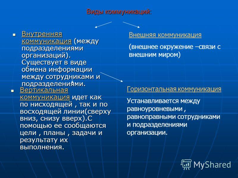 Виды коммуникаций: Внутренняя коммуникация (между подразделениями организаций). Существует в виде обмена информации между сотрудниками и подразделениями. Внутренняя коммуникация (между подразделениями организаций). Существует в виде обмена информации