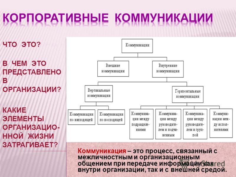 ЧТО ЭТО? В ЧЕМ ЭТО ПРЕДСТАВЛЕНО В ОРГАНИЗАЦИИ? КАКИЕ ЭЛЕМЕНТЫ ОРГАНИЗАЦИО- ННОЙ ЖИЗНИ ЗАТРАГИВАЕТ? Коммуникация – это процесс, связанный с межличностным и организационным общением при передаче информации как внутри организации, так и с внешней средой