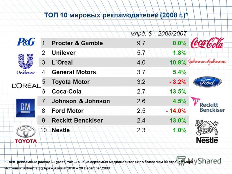ТОП 10 мировых рекламодателей (2008 г.)* млрд. $2008/2007 1Procter & Gamble9.70.0% 2Unilever5.71.8% 3L`Oreal4.010.8% 4General Motors3.75.4% 5Toyota Motor3.2- 3.2% 6Coca-Cola2.713.5% 7Johnson & Johnson2.64.5% 8Ford Motor2.5- 14.0% 9Reckitt Benckiser2.