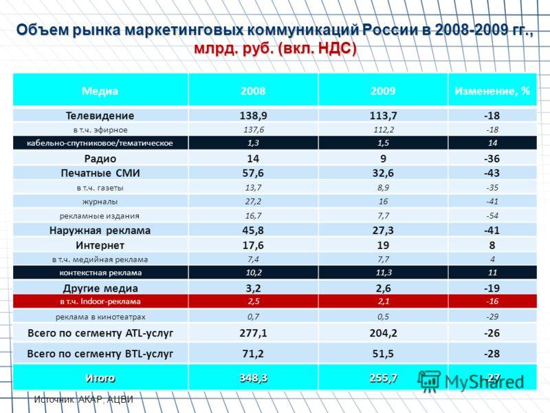 Объем рынка маркетинговых коммуникаций России в 2008-2009 гг., млрд. руб. (вкл. НДС) Источник: АКАР, АЦВИ Медиа20082009Изменение, % Телевидение138,9113,7-18 в т.ч. эфирное137,6112,2-18 кабельно-спутниковое/тематическое1,31,514 Радио149-36 Печатные СМ