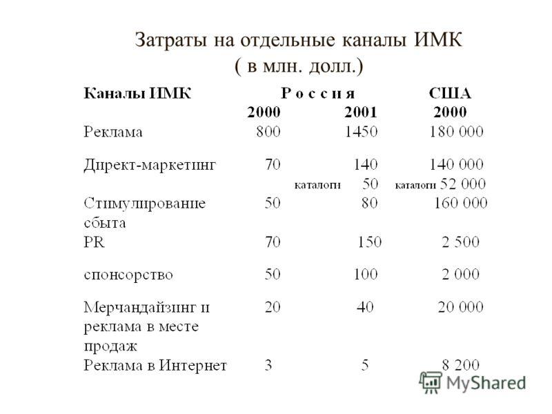 Затраты на отдельные каналы ИМК ( в млн. долл.)