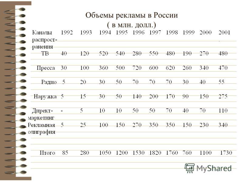 Объемы рекламы в России ( в млн. долл.)