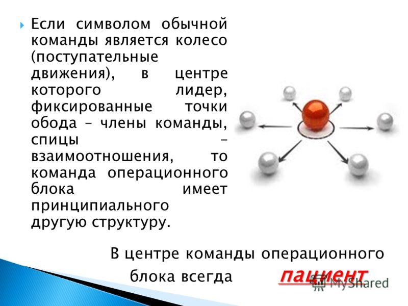 Если символом обычной команды является колесо (поступательные движения), в центре которого лидер, фиксированные точки обода – члены команды, спицы – взаимоотношения, то команда операционного блока имеет принципиального другую структуру. пациент В цен