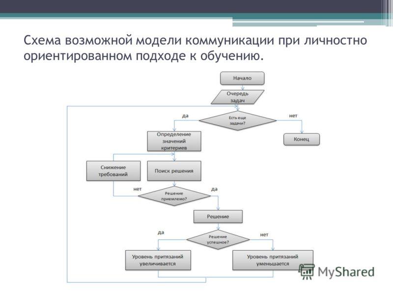 Схема возможной модели коммуникации при личностно ориентированном подходе к обучению.