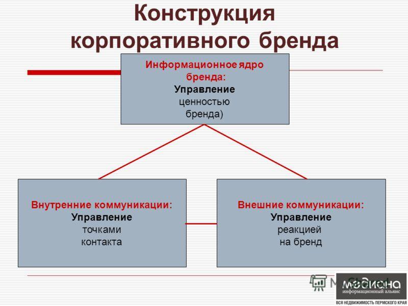 Информационное ядро бренда: Управление ценностью бренда) Внутренние коммуникации: Управление точками контакта Внешние коммуникации: Управление реакцией на бренд