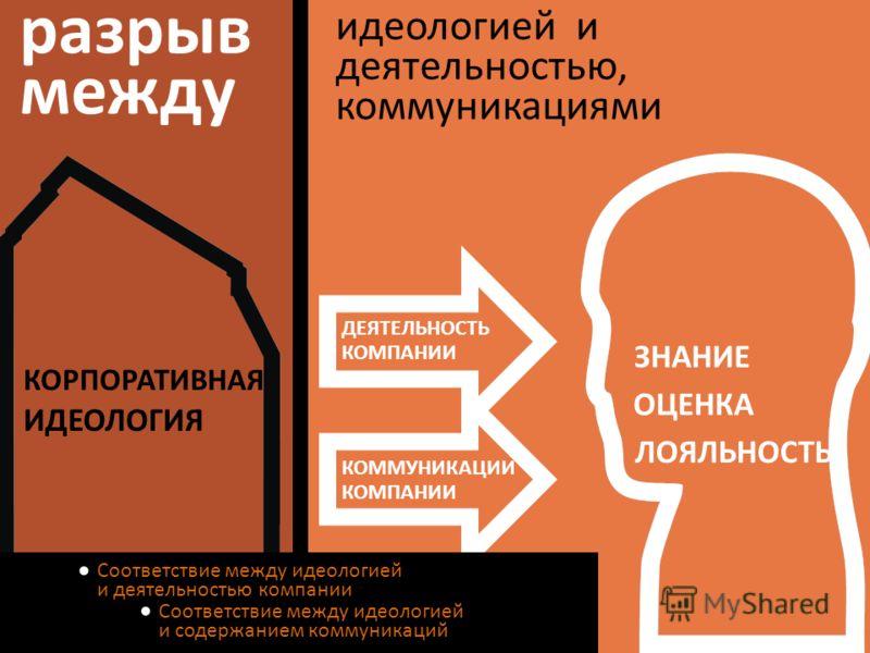 разрыв между ЛОЯЛЬНОСТЬ ЗНАНИЕ ОЦЕНКА ДЕЯТЕЛЬНОСТЬ КОМПАНИИ КОММУНИКАЦИИ КОМПАНИИ КОРПОРАТИВНАЯ ИДЕОЛОГИЯ идеологией и деятельностью, коммуникациями Соответствие между идеологией и содержанием коммуникаций Соответствие между идеологией и деятельность