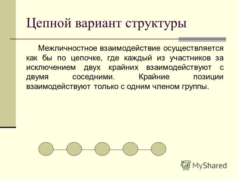 Цепной вариант структуры Межличностное взаимодействие осуществляется как бы по цепочке, где каждый из участников за исключением двух крайних взаимодействуют с двумя соседними. Крайние позиции взаимодействуют только с одним членом группы.