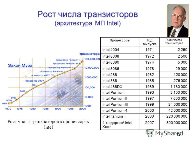 12 Рост числа транзисторов (архитектура МП Intel) Рост числа транзисторов в процессорах Intel ПроцессорыГод выпуска Количество транзисторов Intel 400419712 250 Intel 800819722 500 Intel 808019745 000 Intel 8086197829 000 Intel 2861982120 000 Intel 38