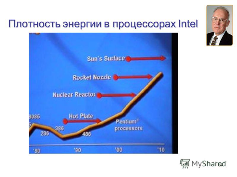14 Плотность энергии в процессорах Intel