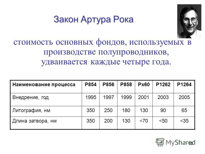 16 Закон Артура Рока стоимость основных фондов, используемых в производстве полупроводников, удваивается каждые четыре года. Наименование процессаP854P856P858Px60P1262P1264 Внедрение, год199519971999200120032005 Литография, нм3502501801309065 Длина з