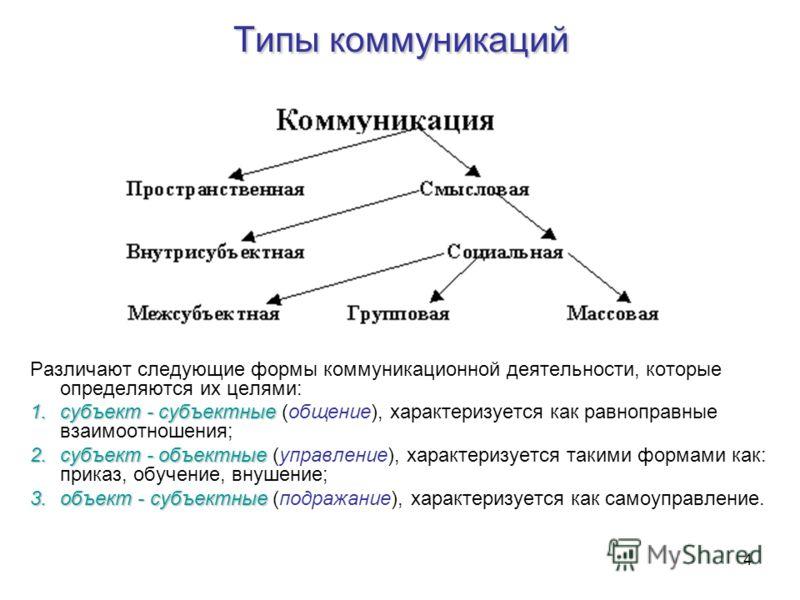 4 Типы коммуникаций Различают следующие формы коммуникационной деятельности, которые определяются их целями: 1.субъект - субъектные 1.субъект - субъектные (общение), характеризуется как равноправные взаимоотношения; 2.субъект - объектные 2.субъект -