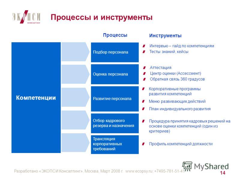 Разработано «ЭКОПСИ Консалтинг», Москва, Март 2008 г. www.ecopsy.ru; +7495-781-51-41 14 Процессы и инструменты Профиль компетенций должности Трансляция корпоративных требований Процедура принятия кадровых решений на основе оценки компетенций (один из