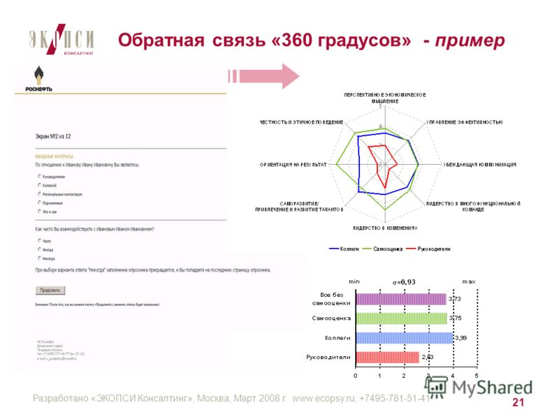 Разработано «ЭКОПСИ Консалтинг», Москва, Март 2008 г. www.ecopsy.ru; +7495-781-51-41 21 Обратная связь «360 градусов» - пример