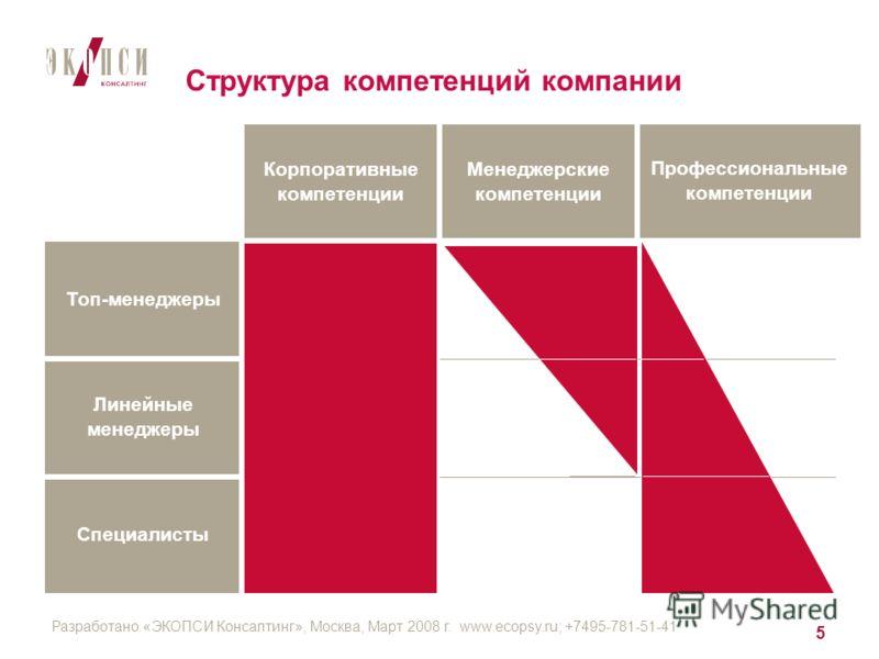 Разработано «ЭКОПСИ Консалтинг», Москва, Март 2008 г. www.ecopsy.ru; +7495-781-51-41 5 Структура компетенций компании Специалисты Линейные менеджеры Топ-менеджеры Профессиональные компетенции Менеджерские компетенции Корпоративные компетенции