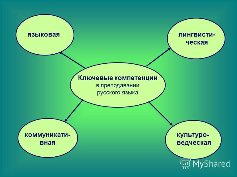 Ключевые компетенции в преподавании русского языка языковаялингвисти- ческая коммуникати- вная культуро- ведческая