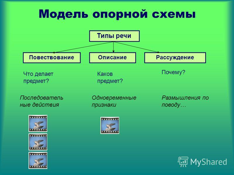 Модель опорной схемы Типы речи ПовествованиеОписаниеРассуждение Что делает предмет? Каков предмет? Почему? Последователь ные действия Одновременные признаки Размышления по поводу…