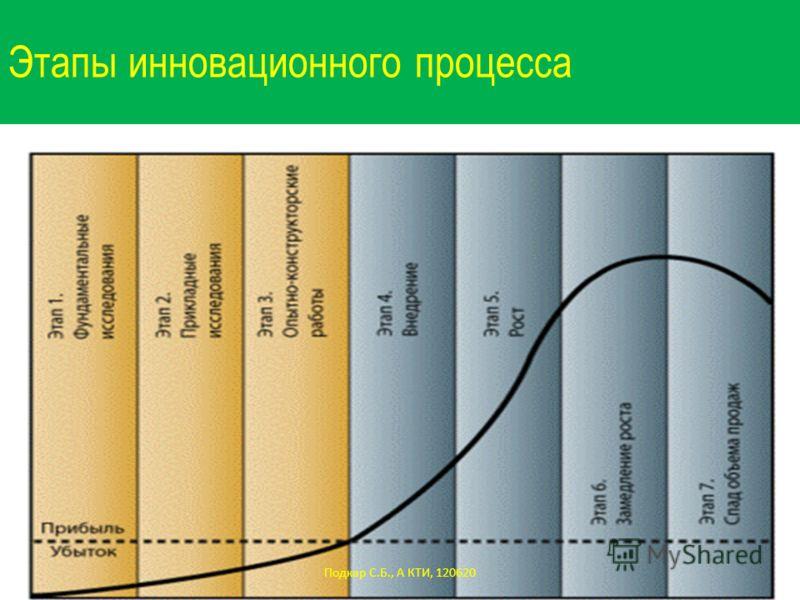 Этапы инновационного процесса Подкар С.Б., А КТИ, 120620