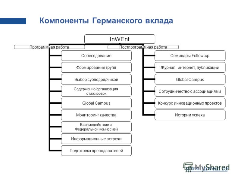 13 Компоненты Германского вклада www.inwent.ru InWEnt Программная работа Собеседование Формирование групп Выбор субподрядчиков Содержание/организация стажировок Global Campus Мониторинг качества Взаимодействие с Федеральной комиссией Информационные в