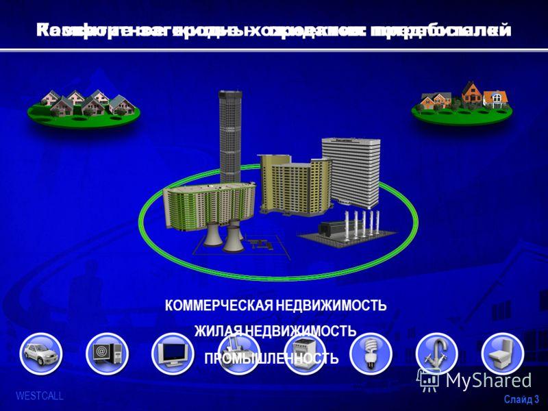 WESTCALL Слайд 3 Развитие загородных проектов: предпосылкиКомфортное жилье – ожидания потребителей КОММЕРЧЕСКАЯ НЕДВИЖИМОСТЬ ЖИЛАЯ НЕДВИЖИМОСТЬ ПРОМЫШЛЕННОСТЬ