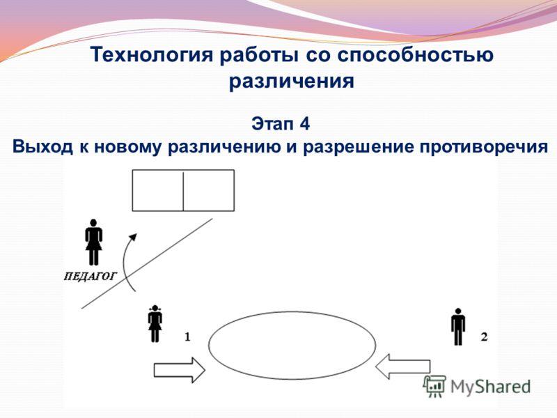 Технология работы со способностью различения Этап 3 Фиксация противоречия ПРОТИВОПОЛОЖНА ПРЕДМЕТ ОБСУЖДЕНИЯ