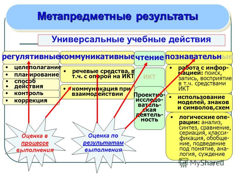 7 Универсальные учебные действия регулятивныекоммуникативныепознавательные целеполагание речевые средства, в т.ч. с опорой на ИКТ работа с инфор- мацией: поиск, запись, восприятие в т.ч. средствами ИКТ планирование способ действия контроль коррекция
