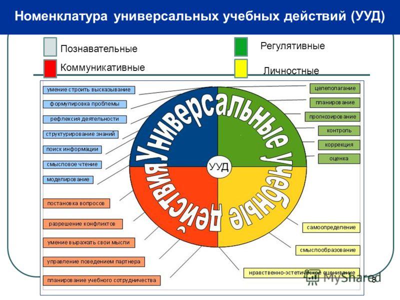 8 Номенклатура универсальных учебных действий (УУД) Познавательные Коммуникативные Регулятивные Личностные