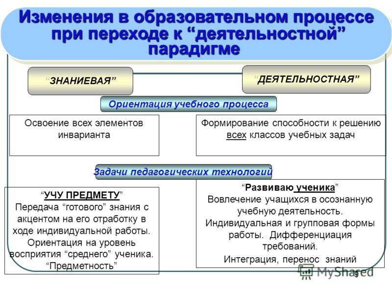 9 Изменения в образовательном процессе при переходе к деятельностной при переходе к деятельностнойпарадигме Изменения в образовательном процессе при переходе к деятельностной при переходе к деятельностнойпарадигме ЗНАНИЕВАЯ ДЕЯТЕЛЬНОСТНАЯ Ориентация