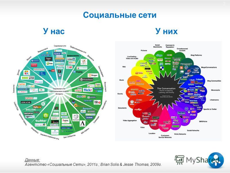2 Социальные сети 2 У нас Данные: Агентство «Социальные Сети», 2011г.; Brian Solis & Jesse Thomas, 2009г. У них