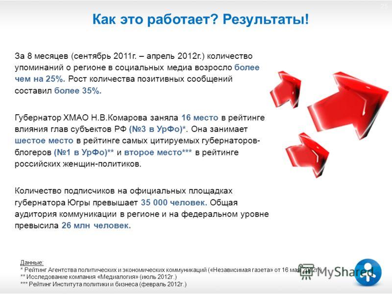 25 Как это работает? Результаты! За 8 месяцев (сентябрь 2011г. – апрель 2012г.) количество упоминаний о регионе в социальных медиа возросло более чем на 25%. Рост количества позитивных сообщений составил более 35%. Губернатор ХМАО Н.В.Комарова заняла