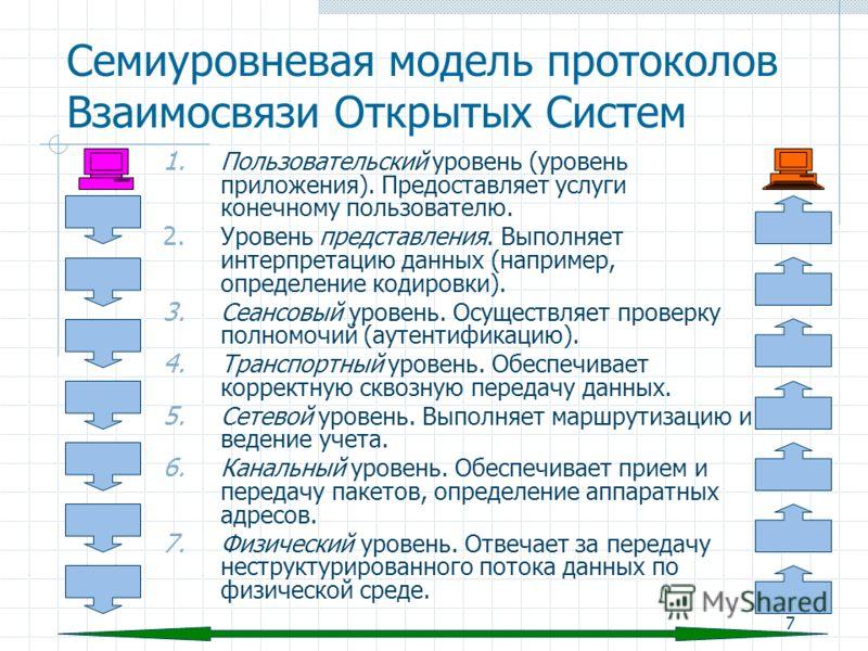 7 Семиуровневая модель протоколов Взаимосвязи Открытых Систем 1. Пользовательский уровень (уровень приложения). Предоставляет услуги конечному пользователю. 2. Уровень представления. Выполняет интерпретацию данных (например, определение кодировки). 3