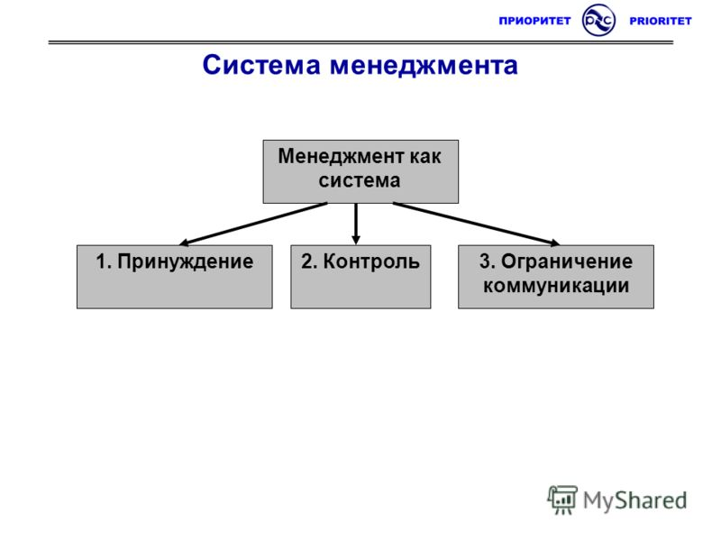 Система менеджмента Менеджмент как система 1. Принуждение3. Ограничение коммуникации 2. Контроль